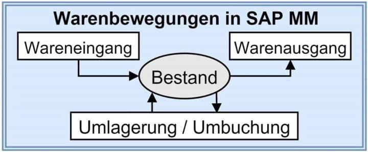 Warenbewegungen in SAP MM