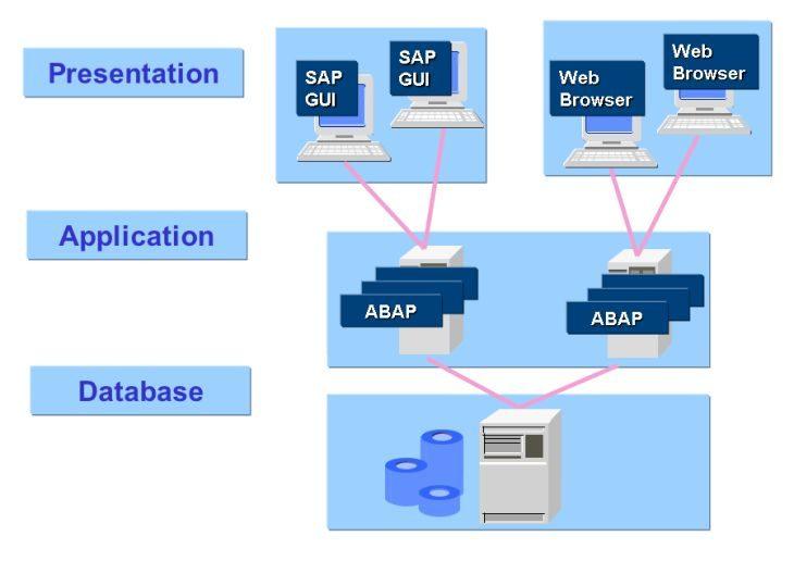 Architektur des Server-Client-Modells in SAP R/3