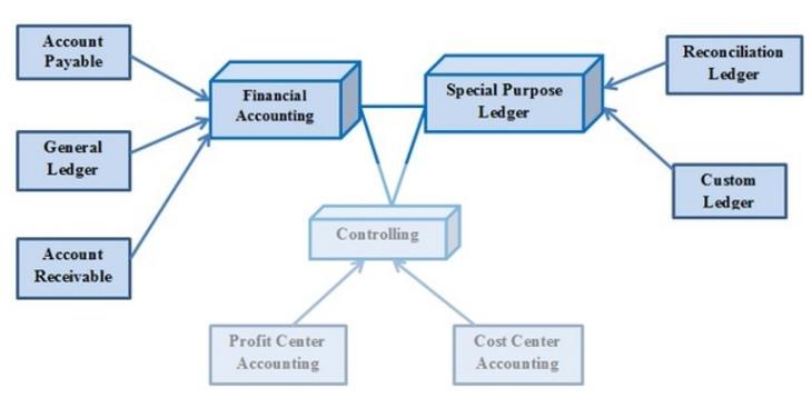 Bücher im Rechnungswesen