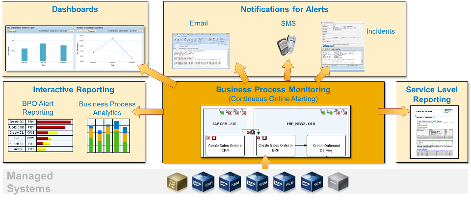 SAP Business Process Monitoring.