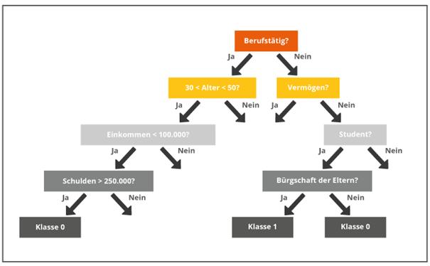 Abbildung 1: Beispiel eines Entscheidungsbaums