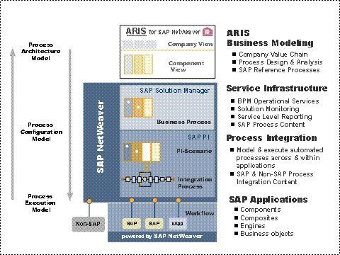 Business Process Monitoring