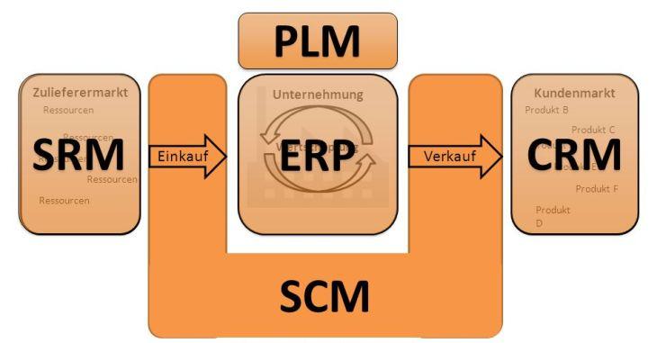 Verhältnis der Komponenten in der SAP Business Suite