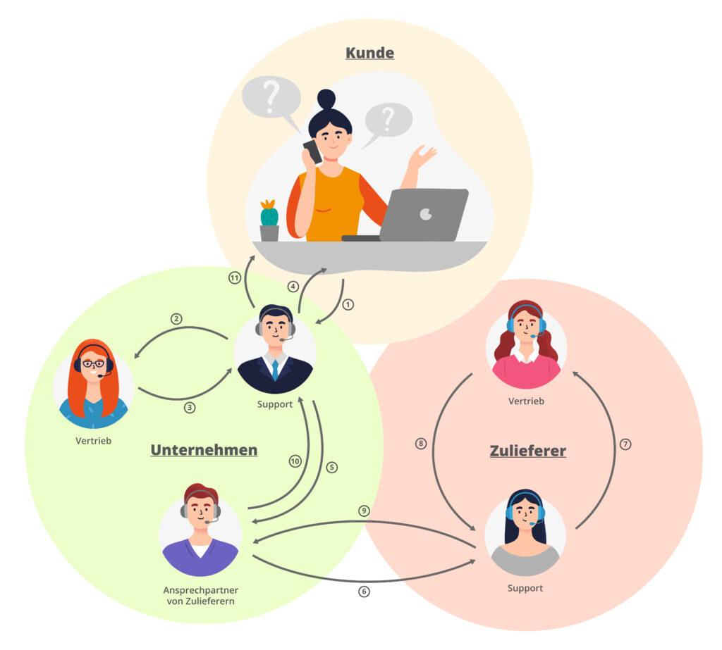 Kommunikationsfluss zwischen Kunde, Verkäufer und Zulieferer sowie innerhalb der beiden beteiligten Unternehmen.