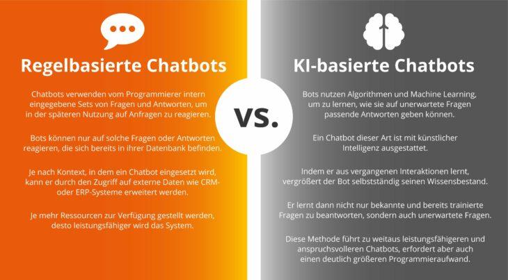 Regelbasierte vs. KI-basierte Chatbots