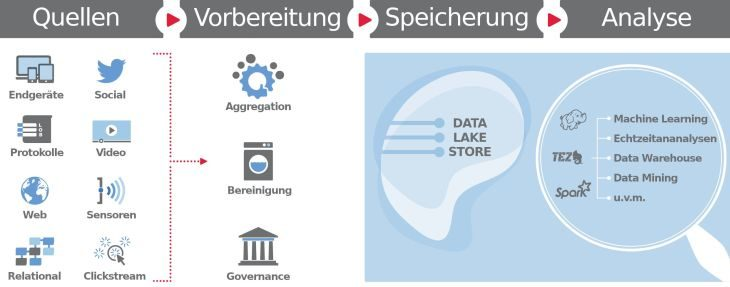 Datenverarbeitung im Data Lake