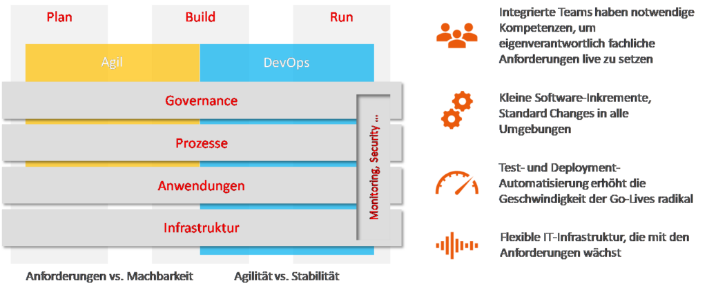 DevOps - Plan-Build-Run