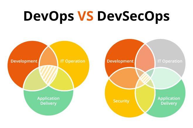 DevOps vs. DevSecOps