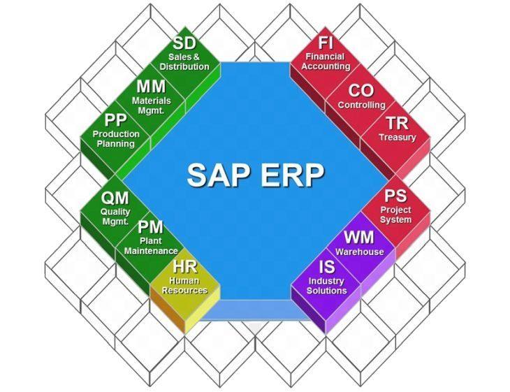 Übersicht des ursprünglichen Modulumfangs von SAP ERP