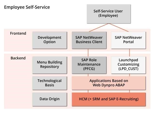 Technischer Hintergrund zu SAP ESS/MSS.