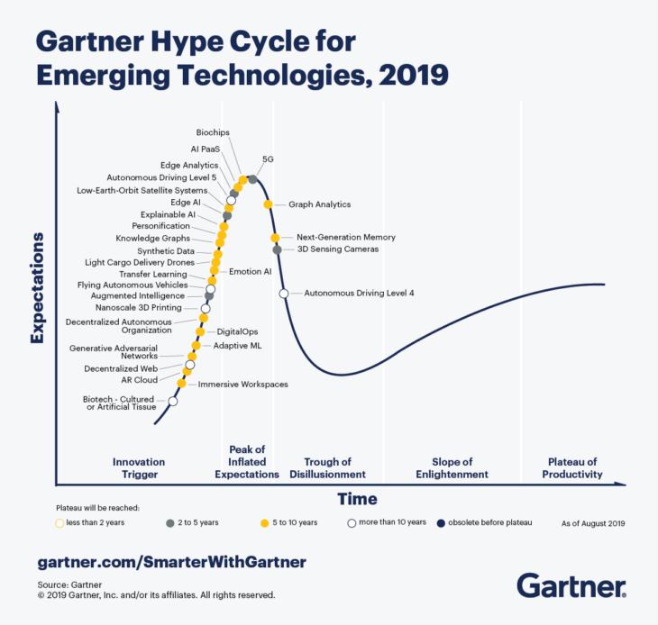 1: Gartner Hype-Zyklus 2019 Quelle: Gartner
