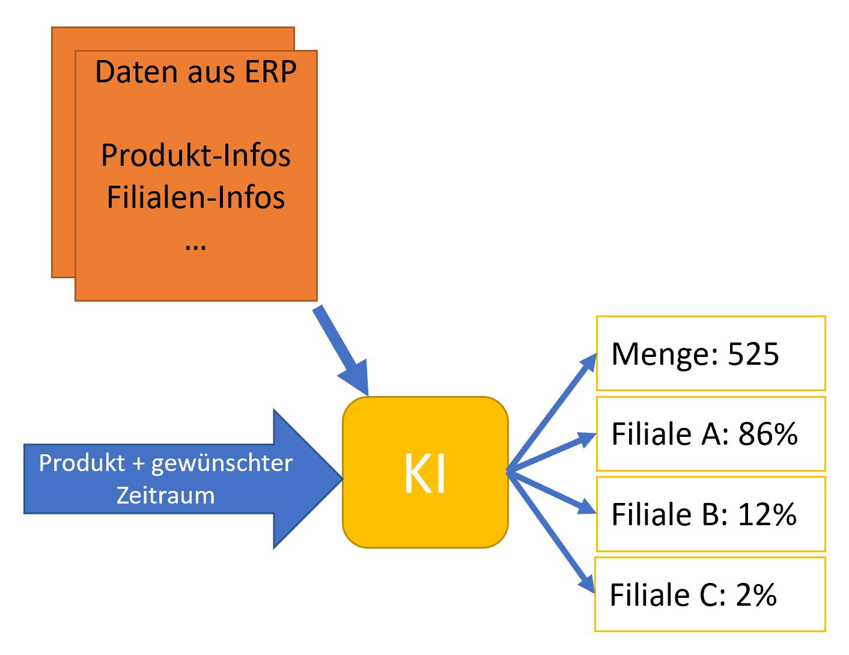 KI Use Case - Sortimentsplanung