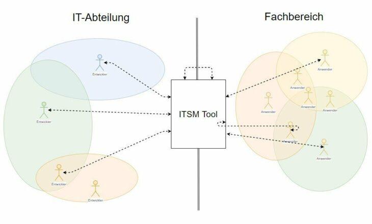 Ablauf der Kommunikation mit ITSM-Tool