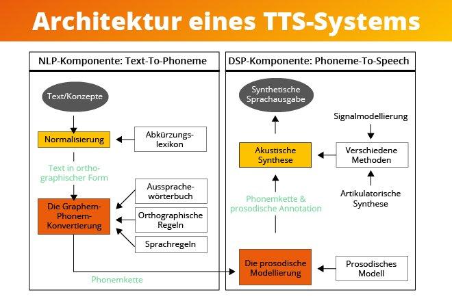 TTS-Komponente