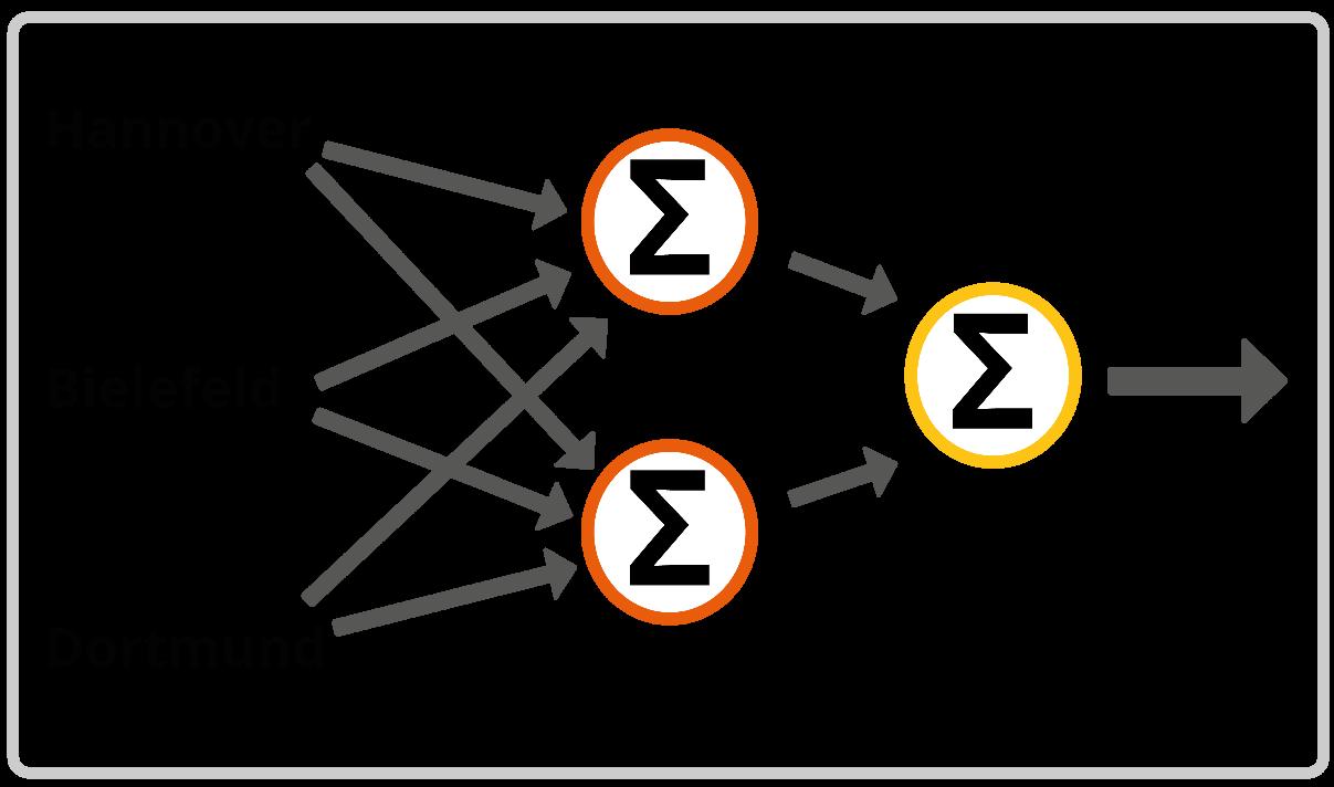 Neuronales Netz 3