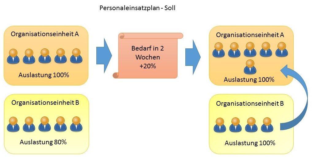Personaleinsatzplanung Soll