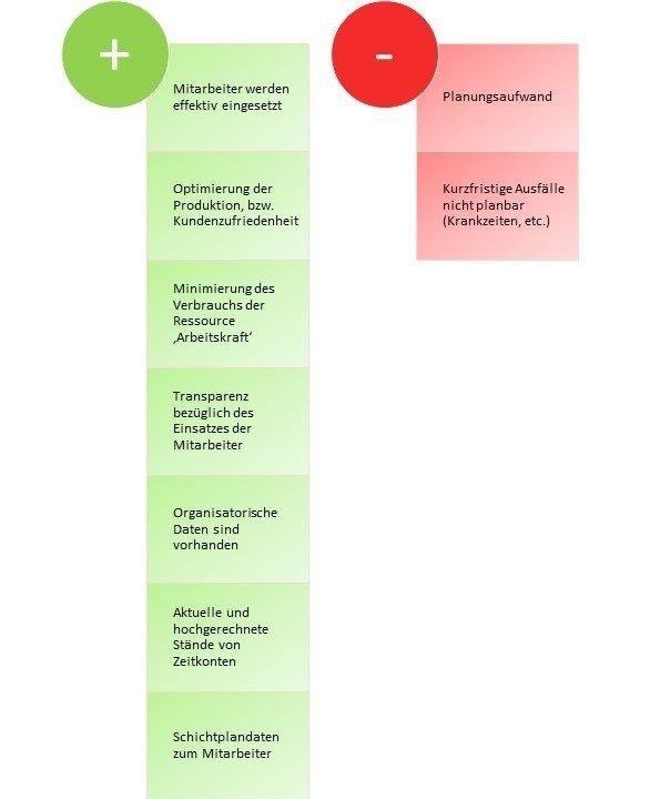 Personaleinsatzplanung Vor- und Nachteile