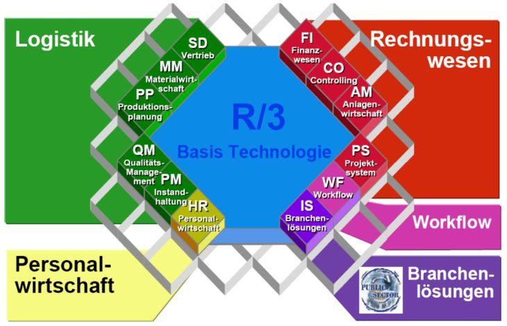 Übersicht der integrierten SAP R/3-Module