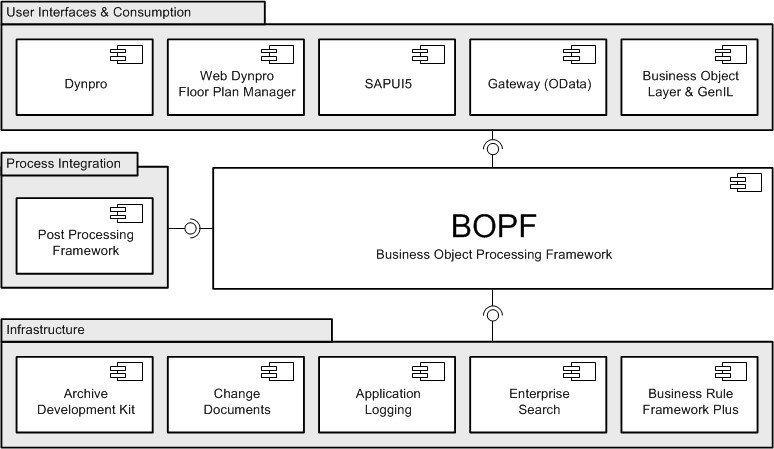 SAP BOPF