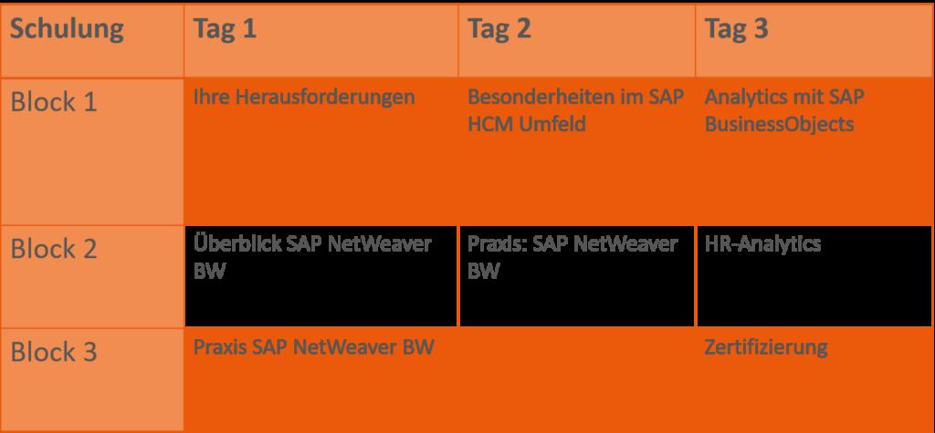 SAP-BW Schulung