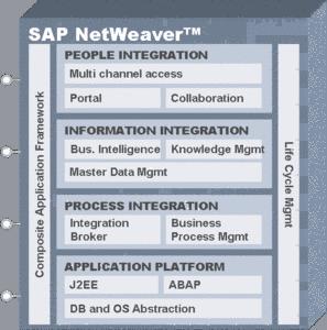 SAP Portal.