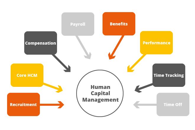 SAP HCM Funktionen
