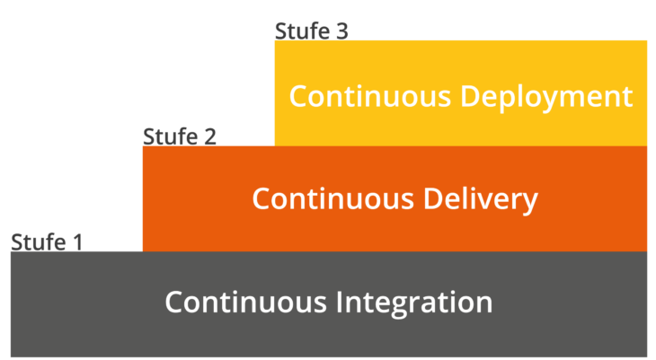 Continuous Integration, Delivery und Deployment