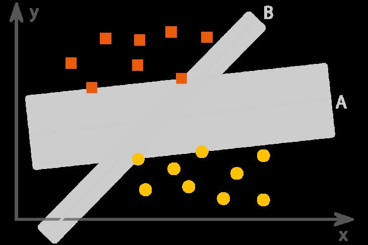 Ermittlung der Trendlinie nach dem Modell der Support Vector Machines (SVM)