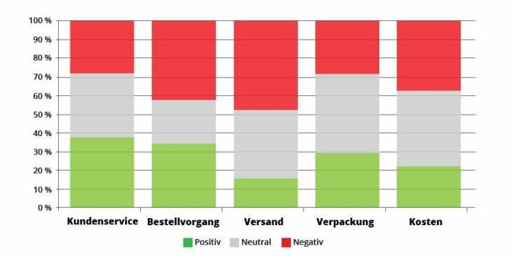 Sentimentanalyse nach Kriterien