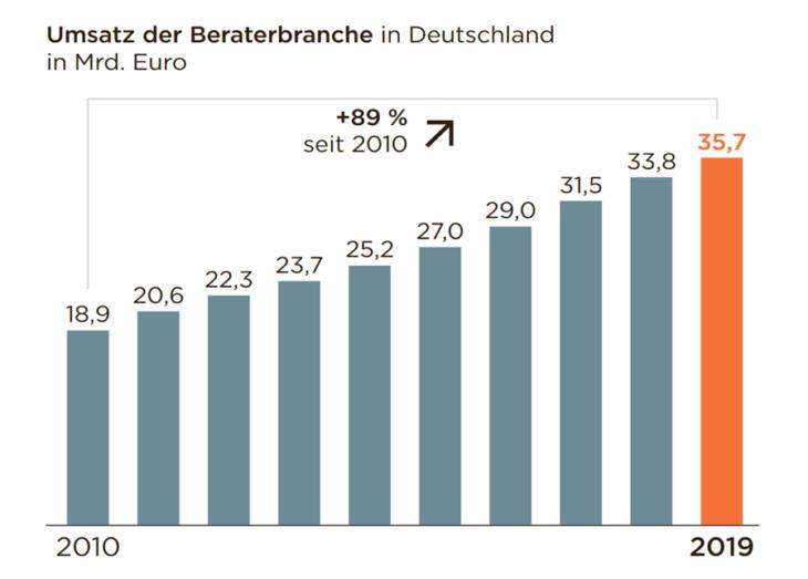 Umsatz der Beraterbranche in Deutschland: Digitalisierung