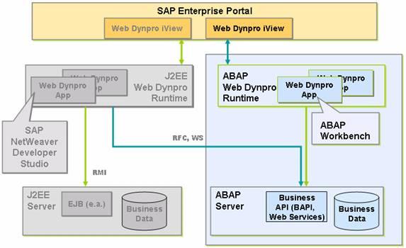 Anwendungsentwicklungsszenarien für Web Dynpro für ABAP.