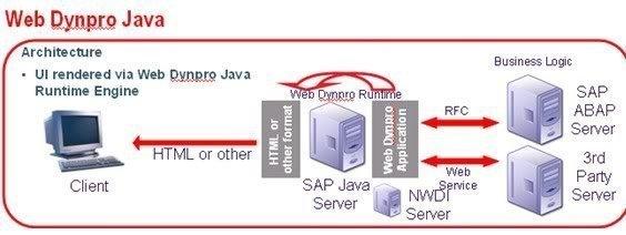 Web Dynpro für Java.