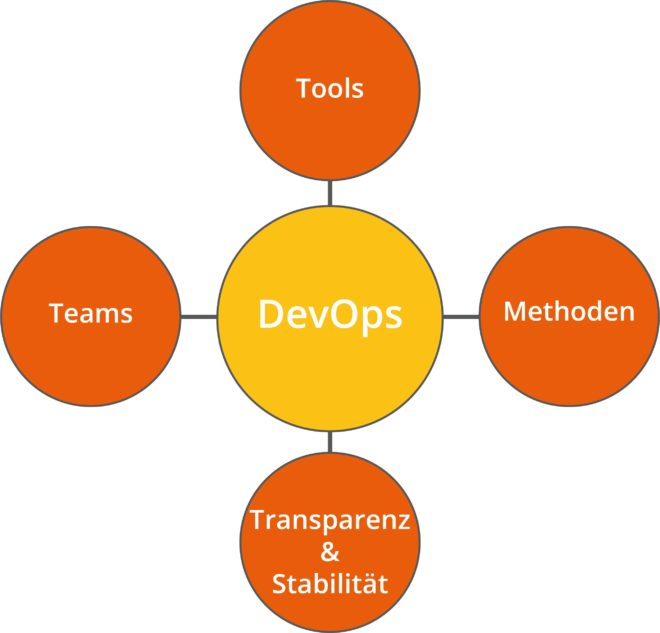 Darstellung der Devops Konzepte Teams, Methoden, Tools und Transparenz