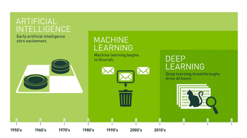 entwicklung der künstlichen intelligentz