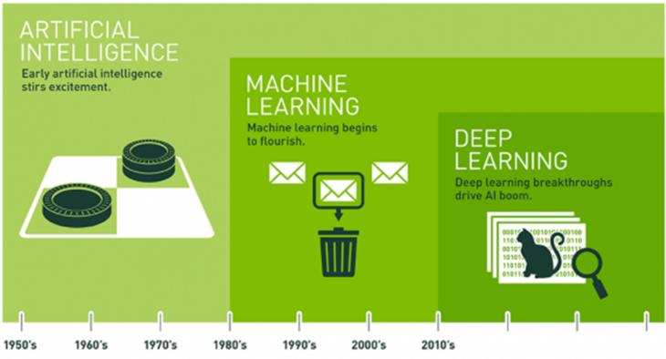 Künstliche Intelligenz im Laufe der Zeit: die Entwicklung von 1950 bis heute