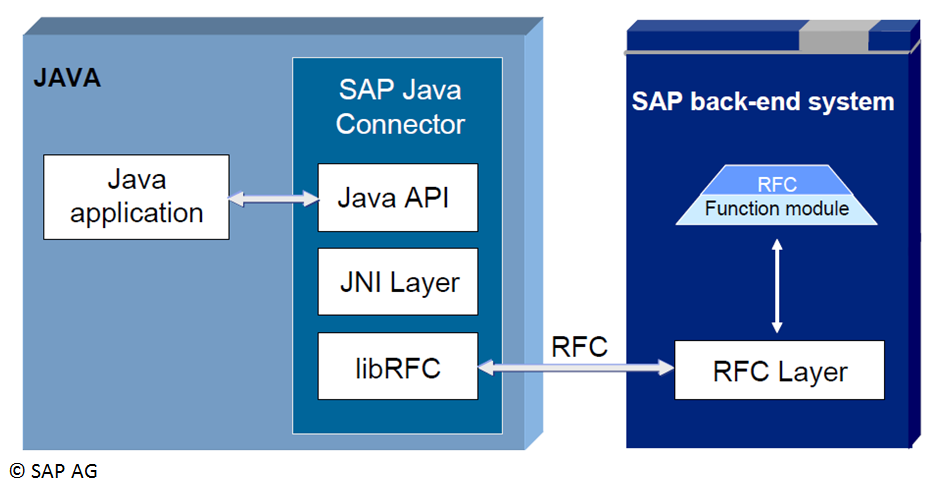 Middleware Komponente SAP JCo.