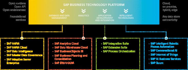 SAP SCP