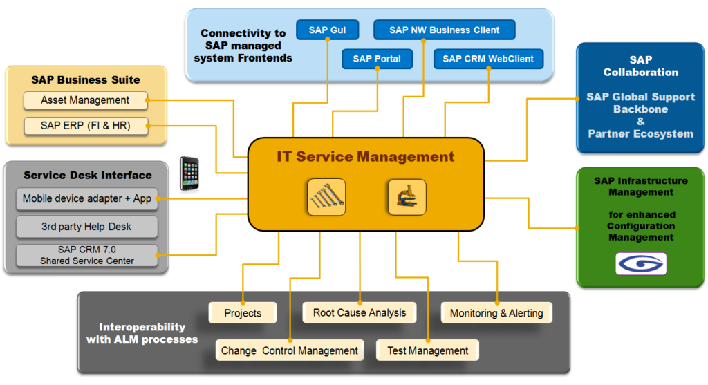 SAP Solution Manager im Überblick.