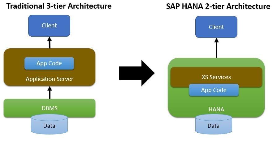SAP HANA XS | mindsquare