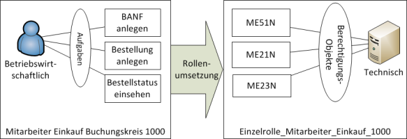 SAP Berechtigungskonzept Rollen.