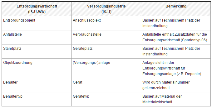 SAP IS-U.