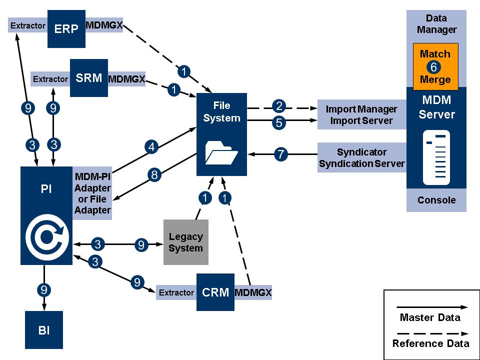 SAP MDM (Master Data Management).