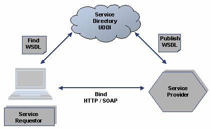 SAP Webservices.