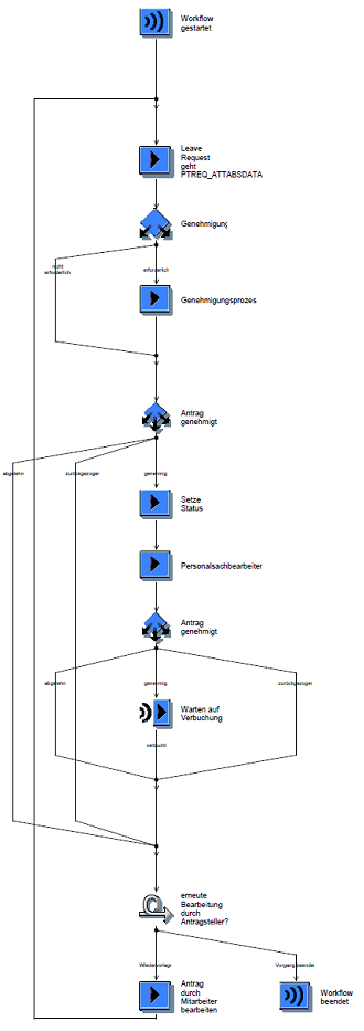 SAP Business Workflow (Workflow Management).