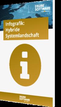 Hybride Systemlandschaft