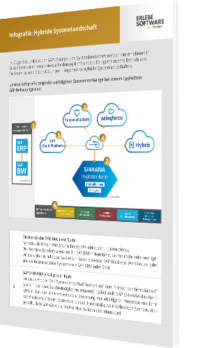 SAP HANA hybride Systemlandschaft